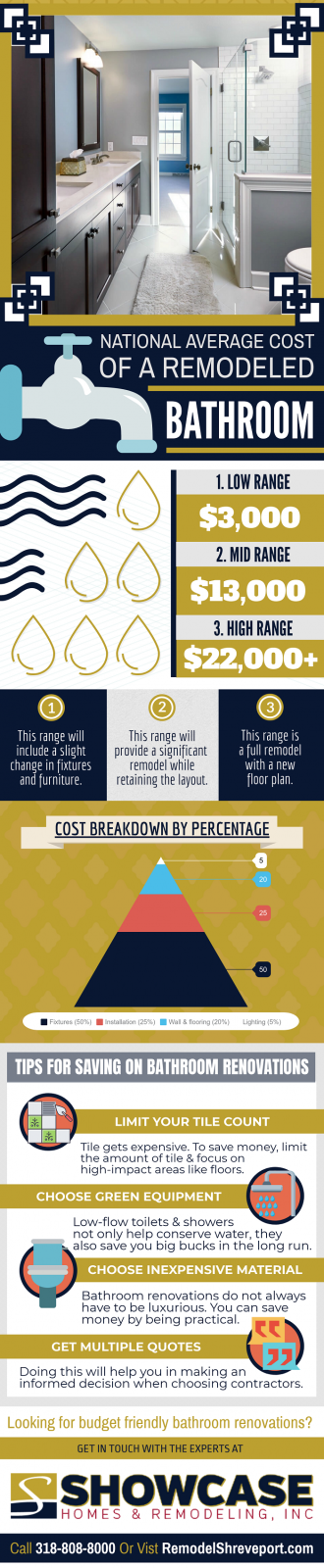 The Cost of Bathroom Remodeling